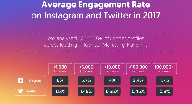 porcentage-de-engagement ganar dinero en Instagram
